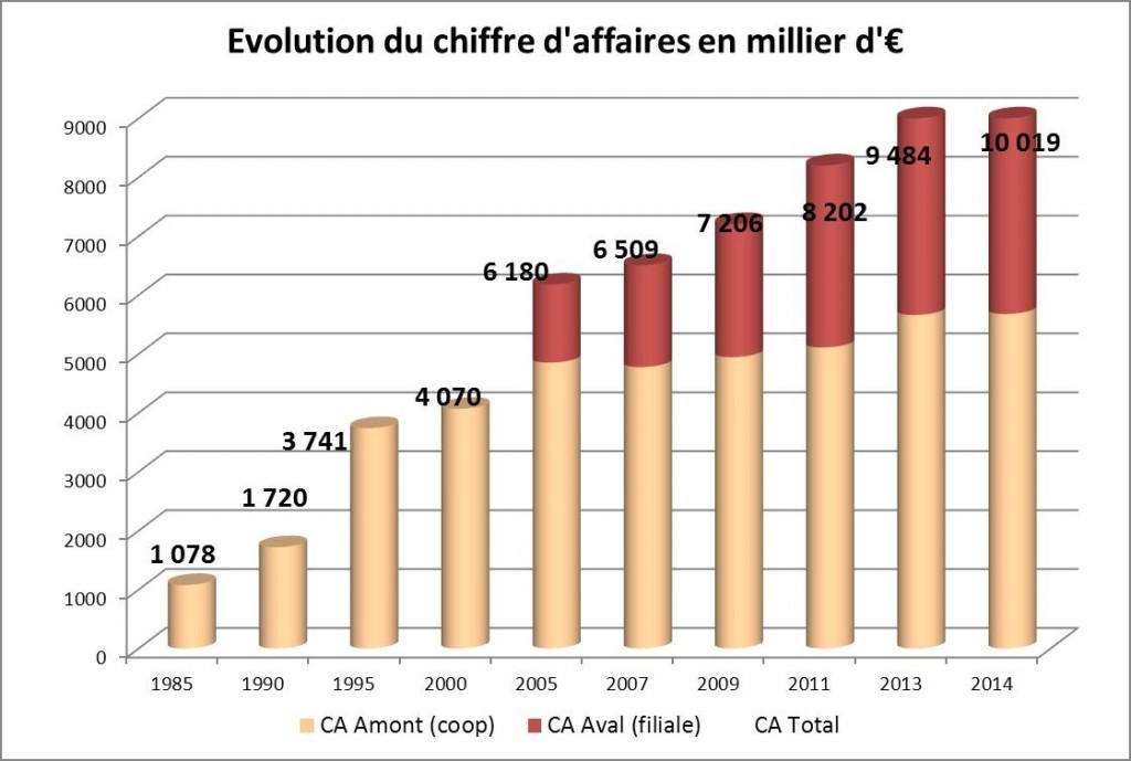 Evolution du chiffre d'affaire de la coopérative - 2014